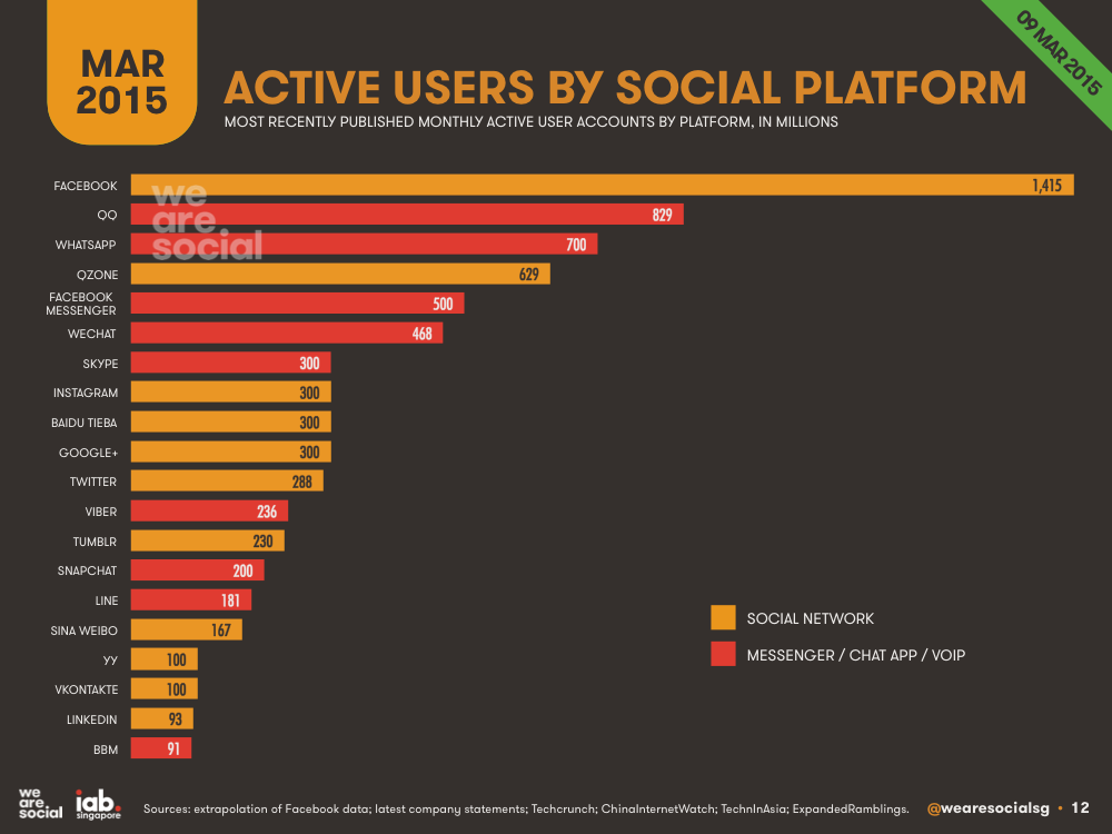 Social Media Global Platform Ranking March 2015 DataReportal