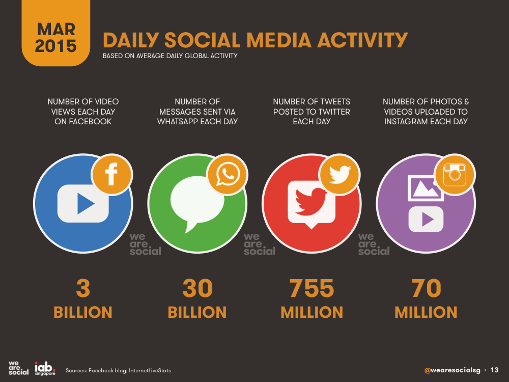 Daily Social Media Activity March 2015 DataReportal