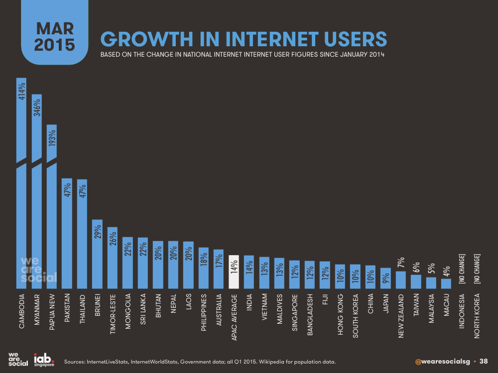 Annual Growth in Internet Users by APAC Country March 2015 DataReportal
