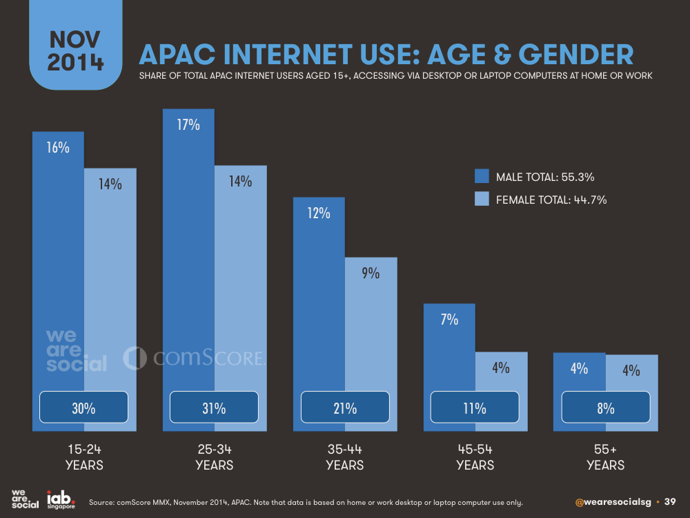 Internet Use in APAC by Age and Gender November 2014 DataReportal