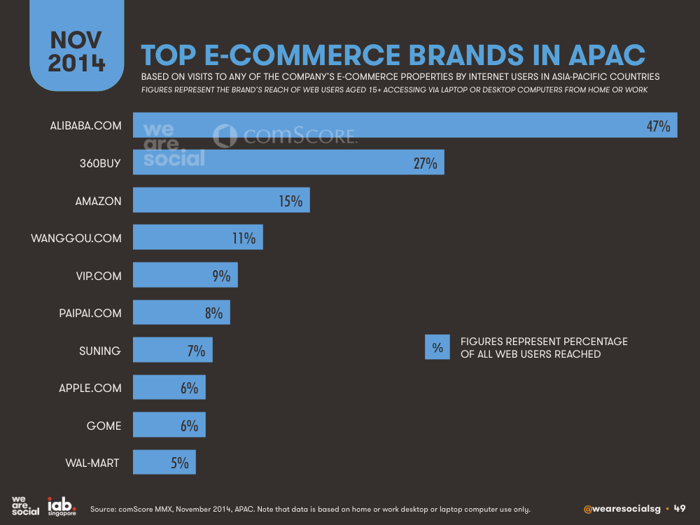 Top E-commerce Retail Brands in APAC March 2015 DataReportal