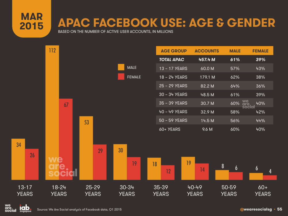 Facebook Audience in APAC by Age and Gender March 2015 DataReportal