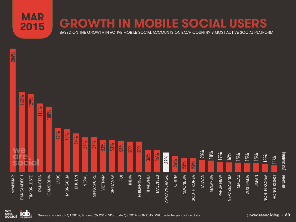 Annual Growth in Mobile Social Media Users by APAC Country March 2015 DataReportal