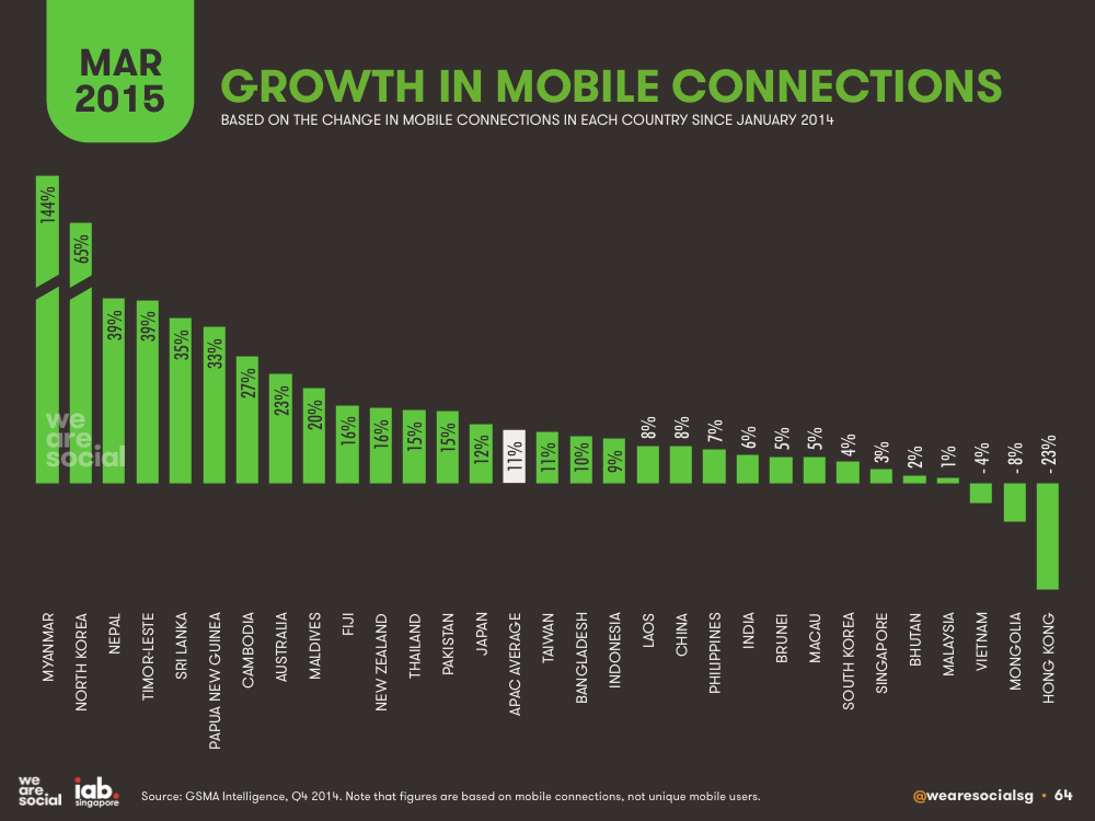 Annual Growth in Mobile Subscriptions March 2015 DataReportal