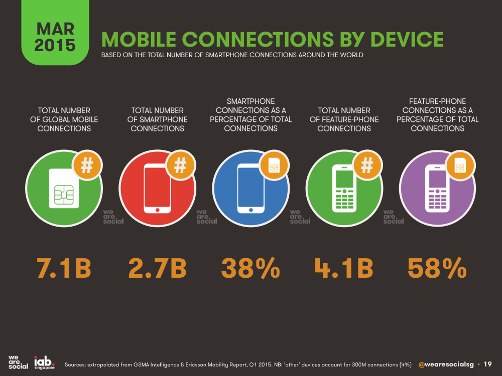 Global Mobile Subscriptions by Device March 2015 DataReportal