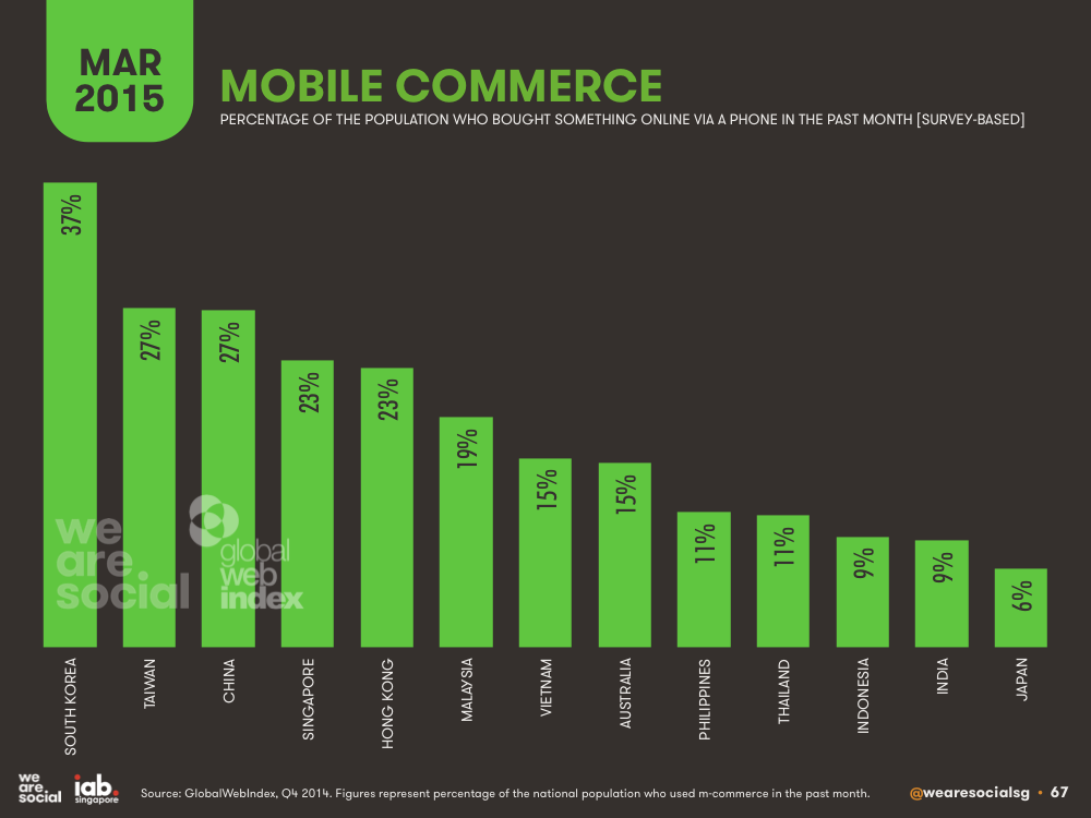 Mobile E-commerce Penetration by APAC Country March 2015 DataReportal