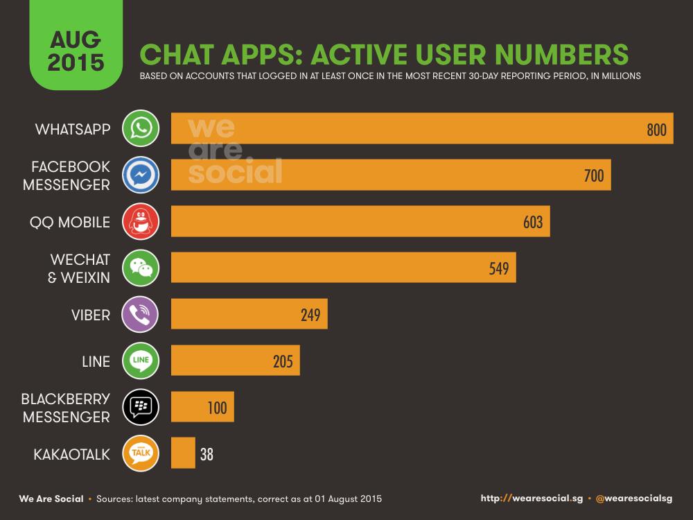 Social Media Global Mobile Messenger Platform Ranking August 2015 DataReportal
