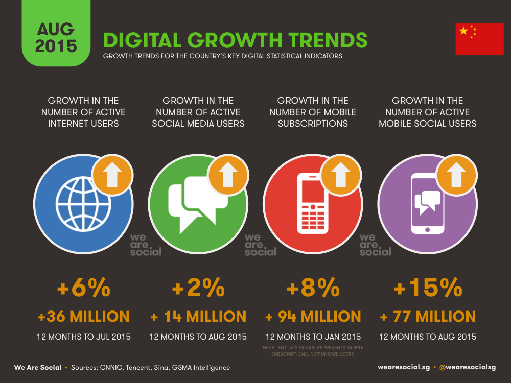 Annual Digital Growth in China August 2015 DataReportal