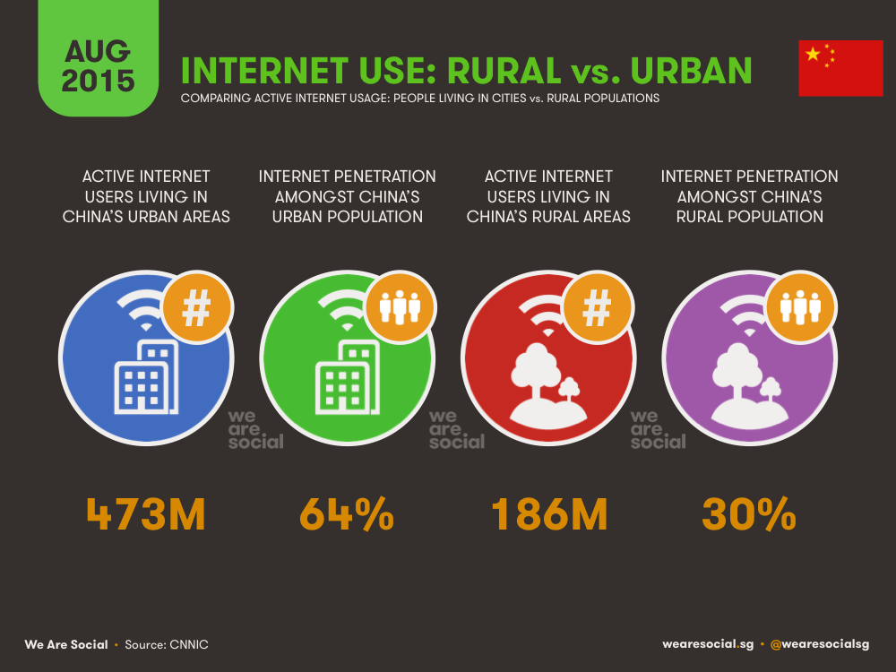Internet Use in China Urban vs Rural August 2015 DataReportal