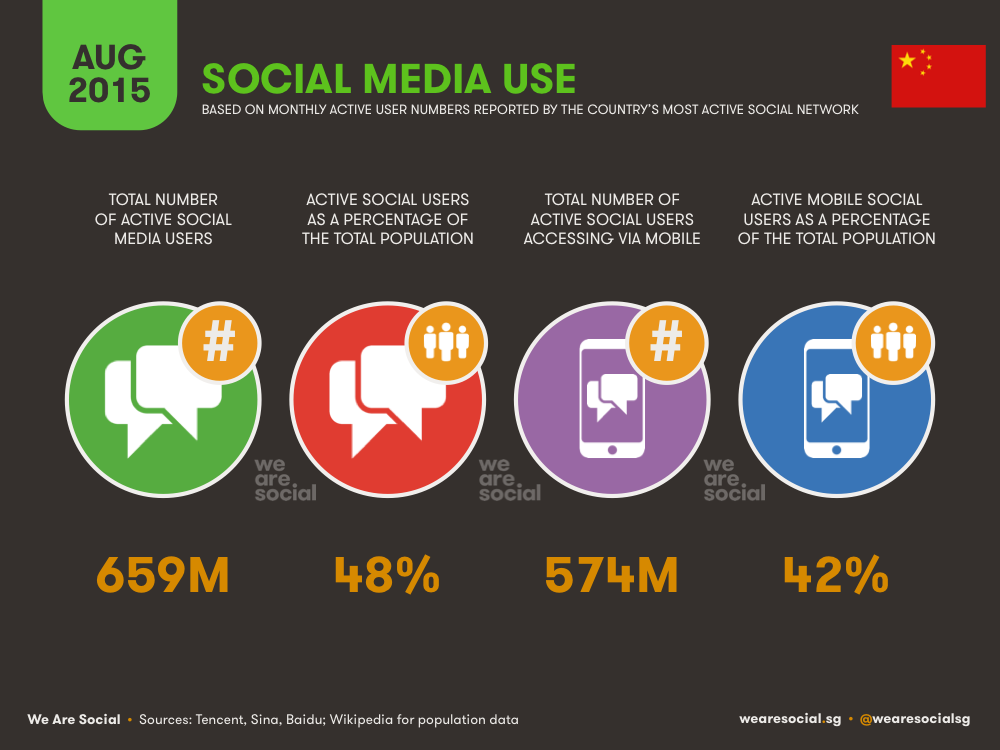 Social Media in China Overview August 2015 DataReportal