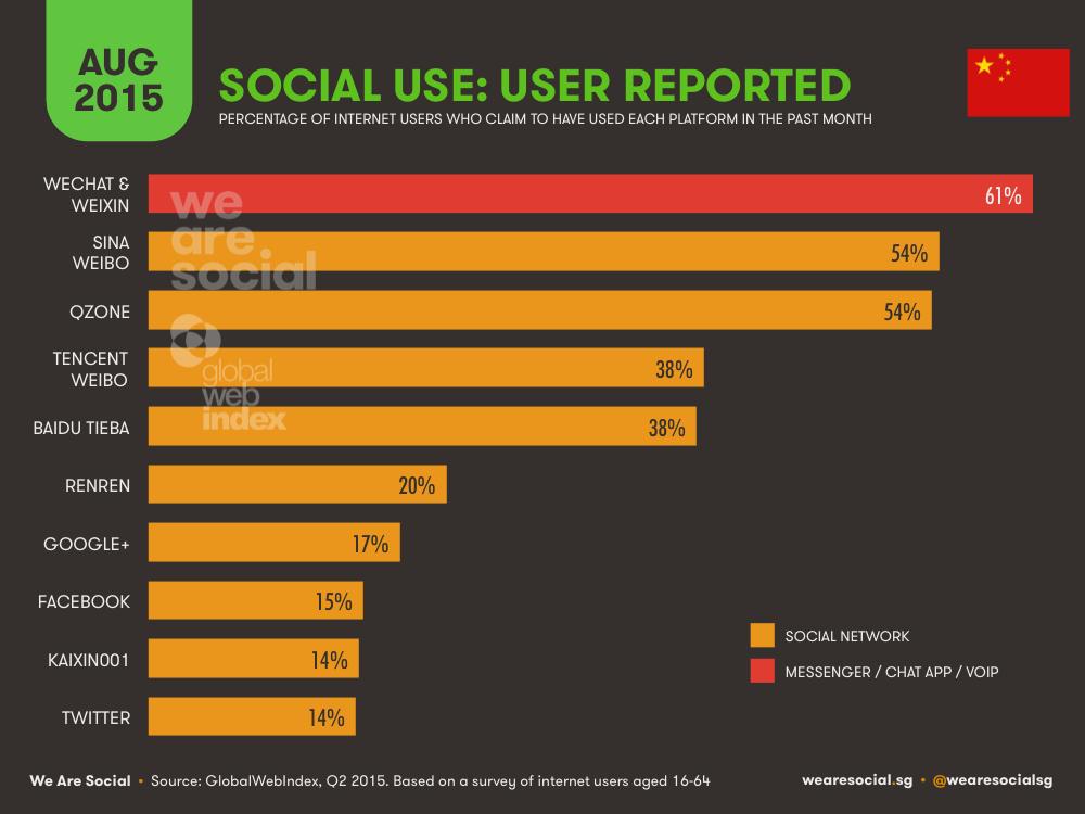 Social Media Platform Ranking in China (Audience Survey) August 2015 DataReportal