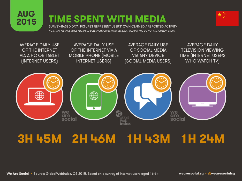 Time Spent with Media China August 2015 DataReportal