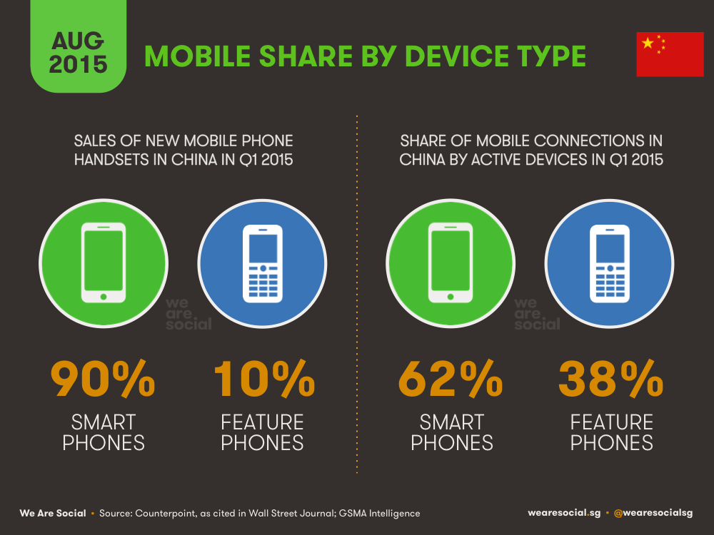 Share of Mobile by Device Type China August 2015 DataReportal