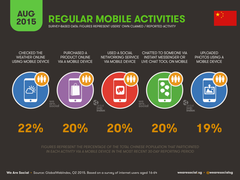 Mobile Activities China August 2015 DataReportal