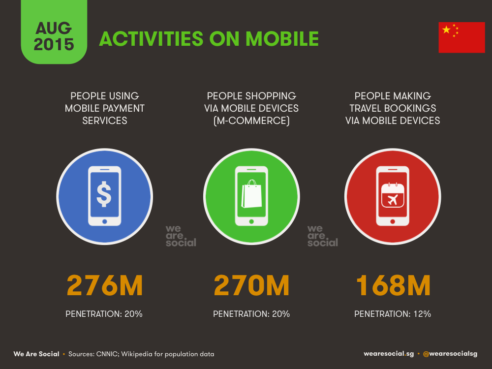 Mobile E-commerce Activities China August 2015 DataReportal