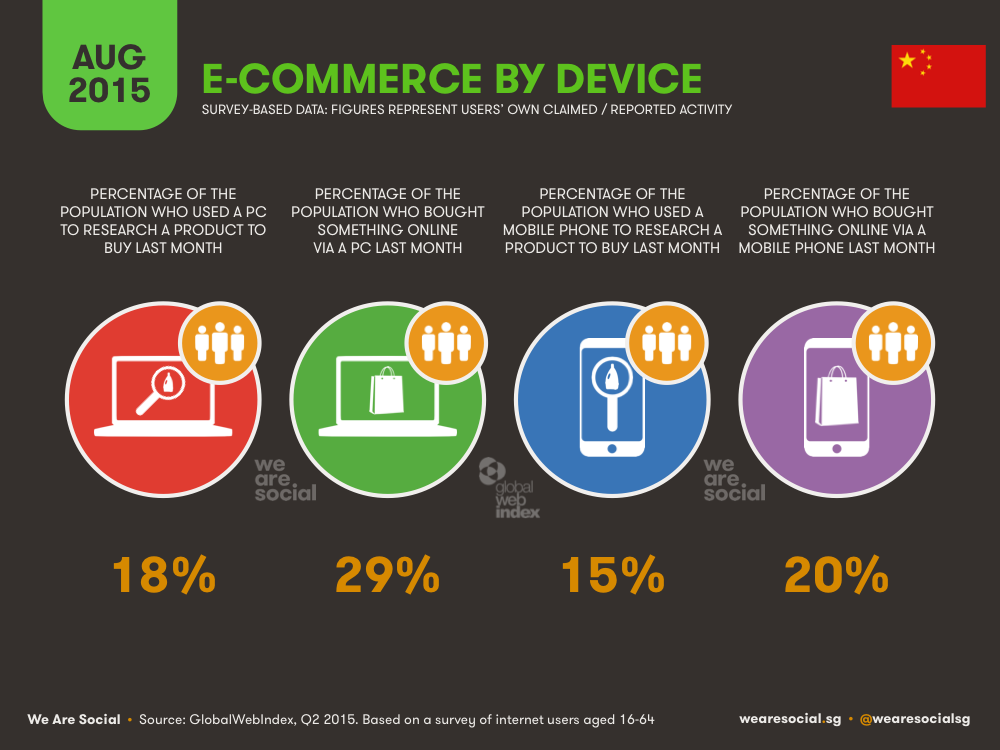 E-commerce in China August 2015 DataReportal
