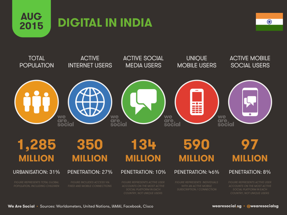 Digital in India August 2015 DataReportal