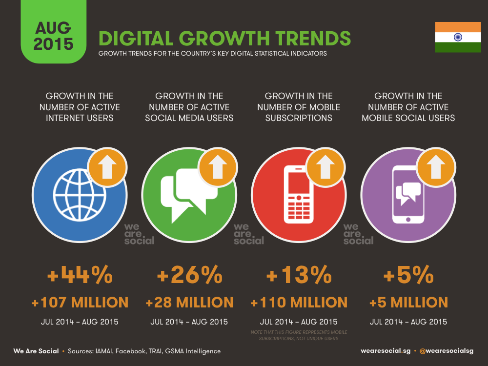 Annual Digital Growth in India August 2015 DataReportal