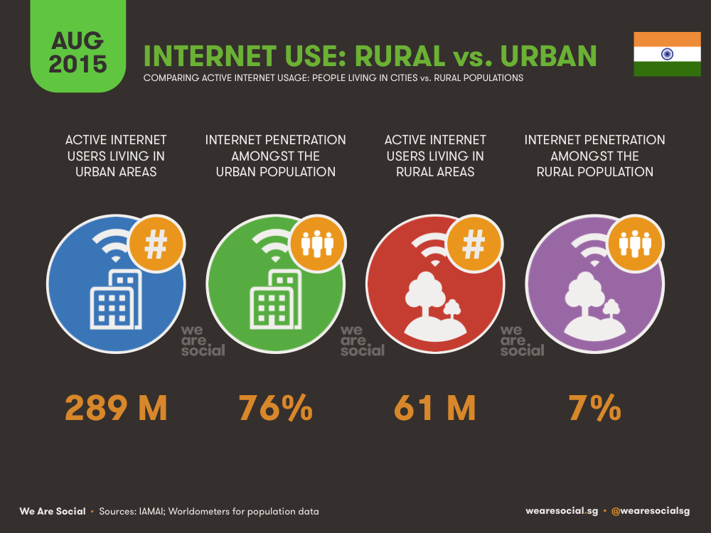 Internet Use in India Rural vs Urban August 2015 DataReportal