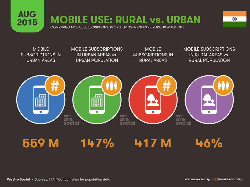 Mobile Use in India Urban vs Rural August 2015 DataReportal