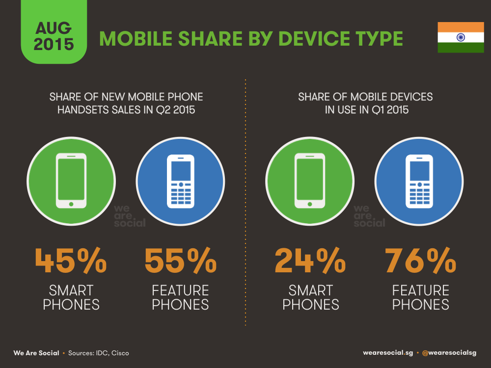 Mobile Share by Device Type India August 2015 DataReportal