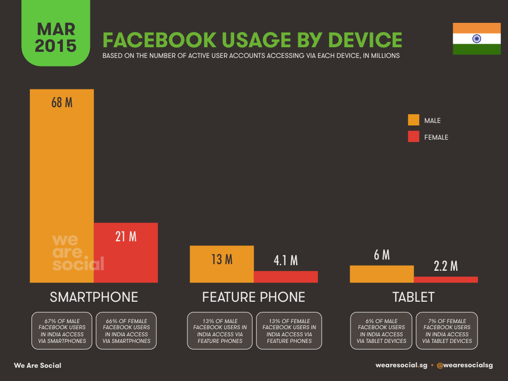 Facebook Use by Device August 2015 DataReportal