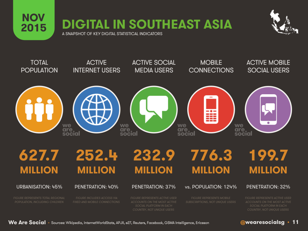Digital in Southeastern Asia November 2015 DataReportal