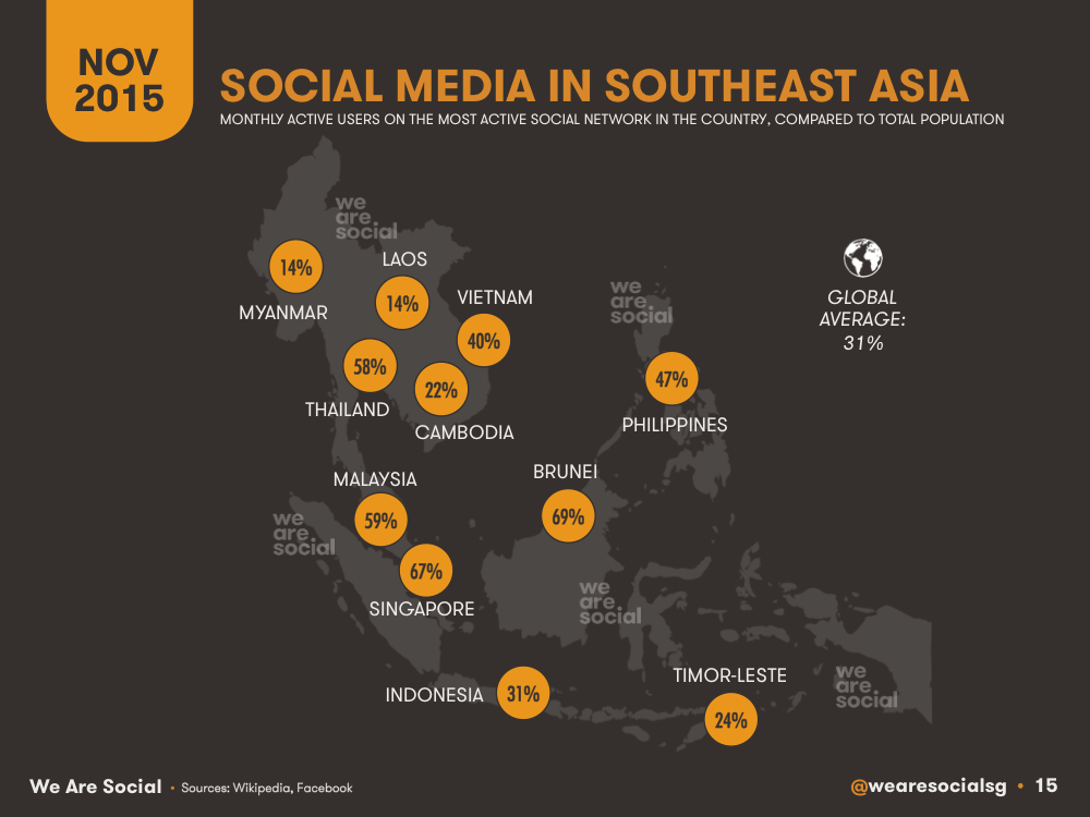 Social Media Penetration by Southeastern Asian Country (Map) November 2015 DataReportal