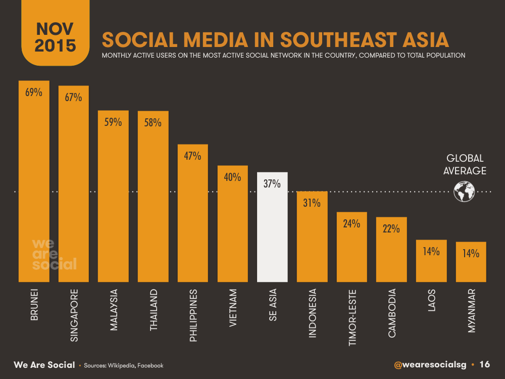 Social Media Penetration by Southeastern Asian Country (Bar Chart) November 2015 DataReportal