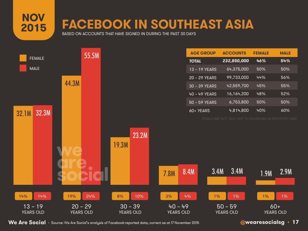 Facebook Audience Profile by Age and Gender Southeastern Asia November 2015 DataReportal