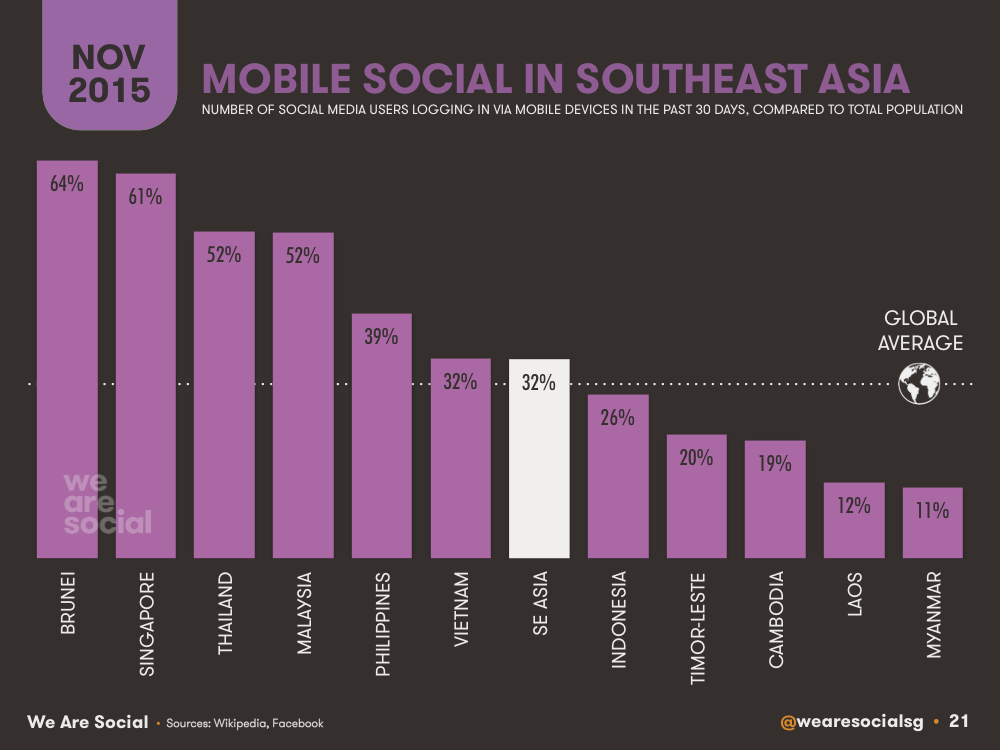 Mobile Social Media Penetration by Southeastern Asian Country (Bar Chart) November 2015 DataReportal