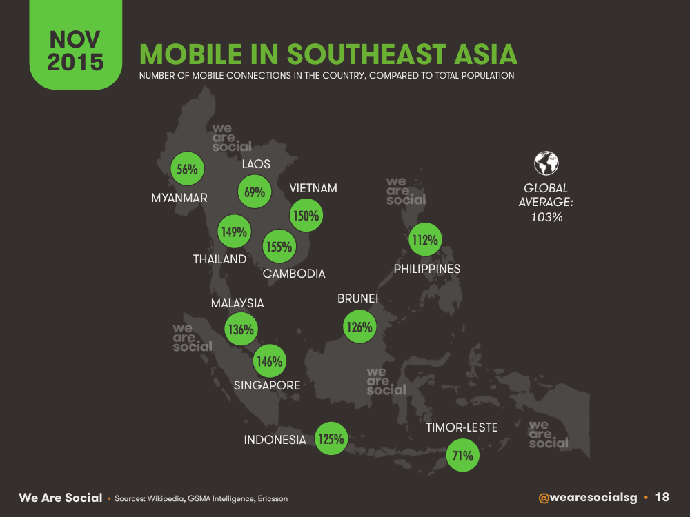 Mobile Subscriptions vs Population by Southeastern Asian Country November 2015 DataReportal