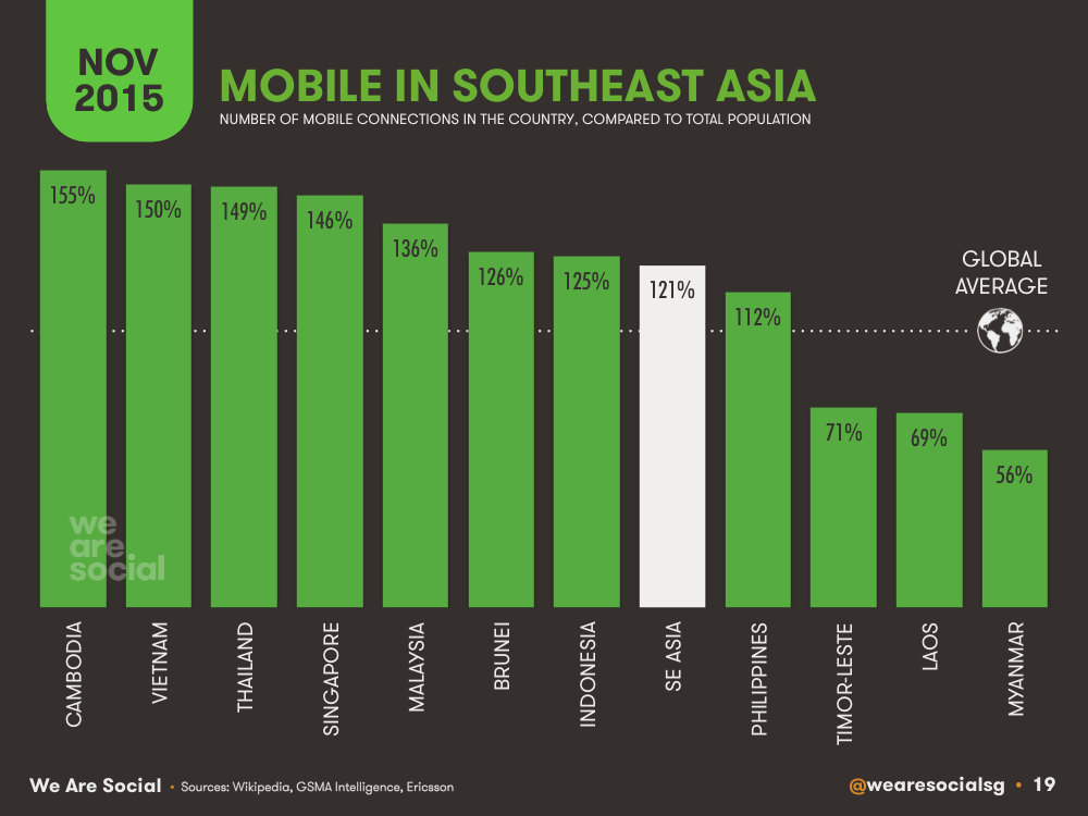 Mobile Subscriptions vs Population by Southeastern Asian Country (Bar Chart) November 2015 DataReportal