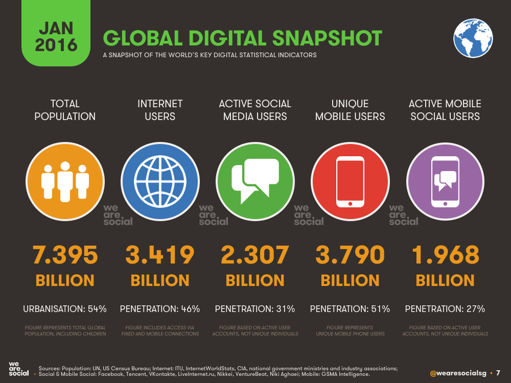 Global Digital Overview January 2016 DataReportal