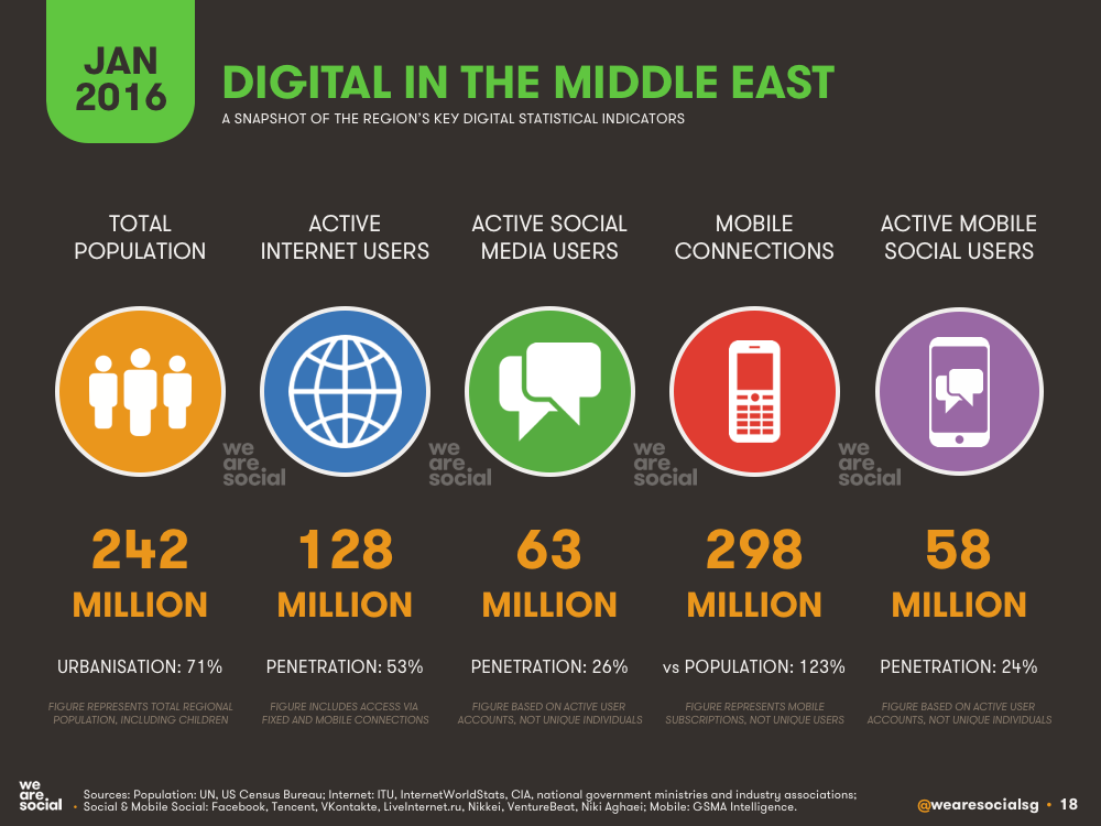 Digital in The Middle East January 2016 DataReportal