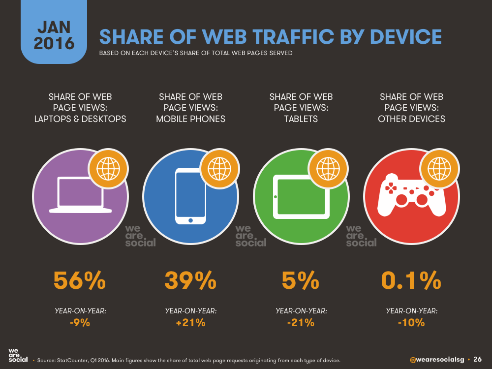 Share of Global Web Traffic by Device January 2016 DataReportal