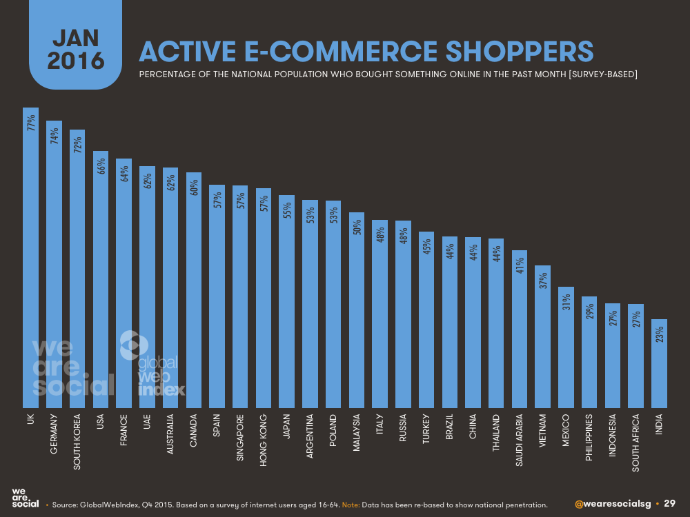 E-commerce Penetration by Country January 2016 DataReportal