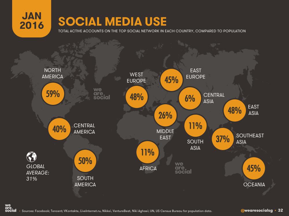 Social Media Penetration by Global Region January 2016 DataReportal