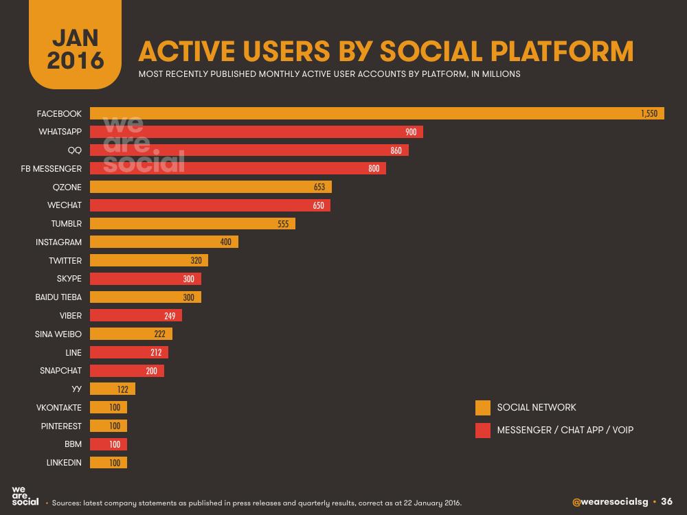 Social Media Global Platform Ranking January 2016 DataReportal