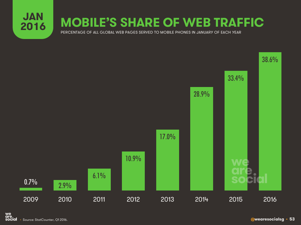 Mobile's Share of Global Web Traffic January 2016 DataReportal
