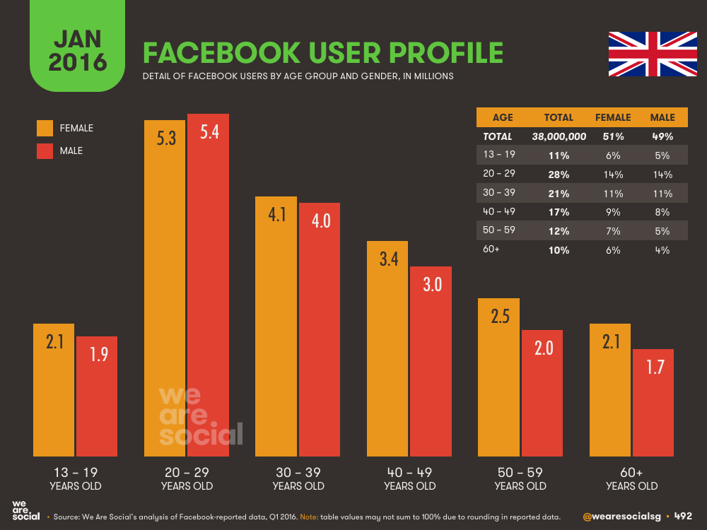 Facebook Audience Profile by Age and Gender in The United Kingdom January 2016 DataReportal