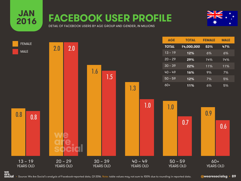 Facebook Audience Profile by Age and Gender in Australia January 2016 DataReportal