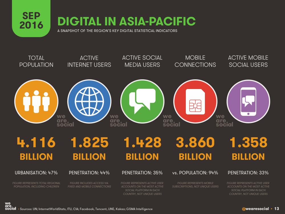 Digital in Asia-Pacific September 2016 DataReportal