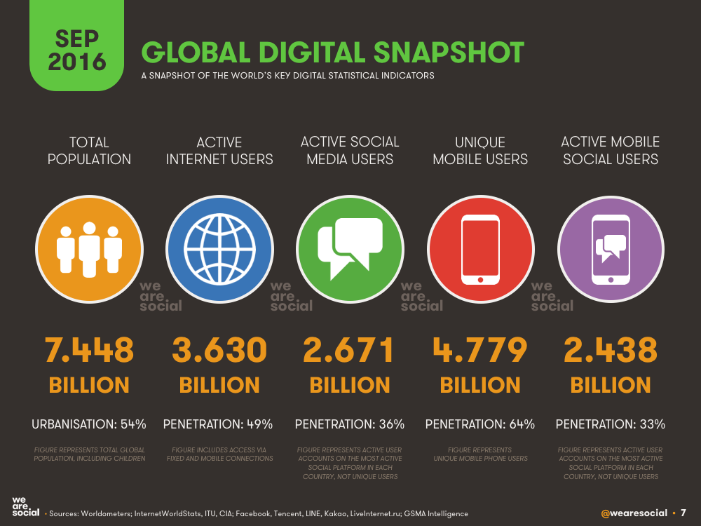 Global Digital Overview September 2016 DataReportal