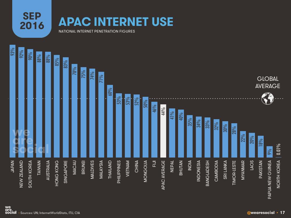 Internet Penetration by APAC Country (Bar Chart) September 2016 DataReportal