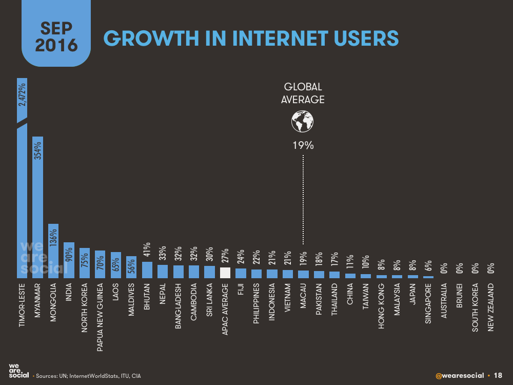 Annual Growth in Internet Users by APAC Country September 2016 DataReportal