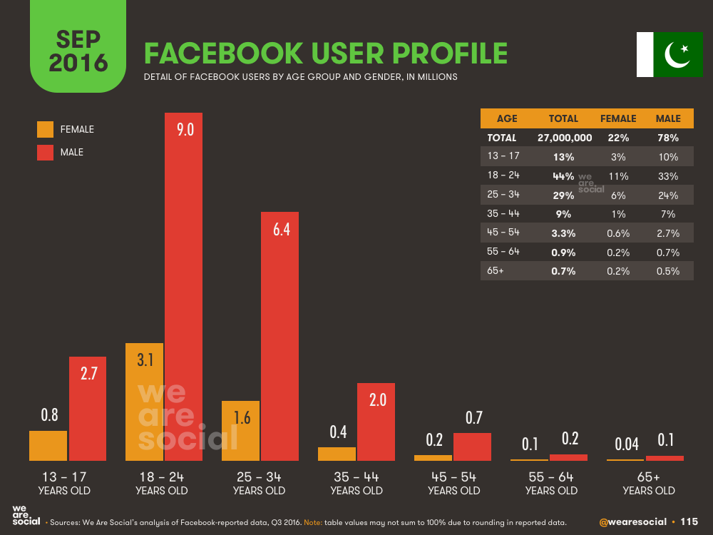 Facebook Audience Profile by Age and Gender Pakistan September 2016 DataReportal