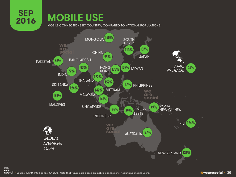 Mobile Subscriptions vs Total Population by APAC Country (Map) September 2016 DataReportal