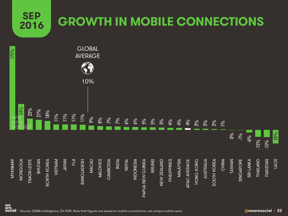 Annual Change in Mobile Subscriptions by APAC Country September 2016 DataReportal
