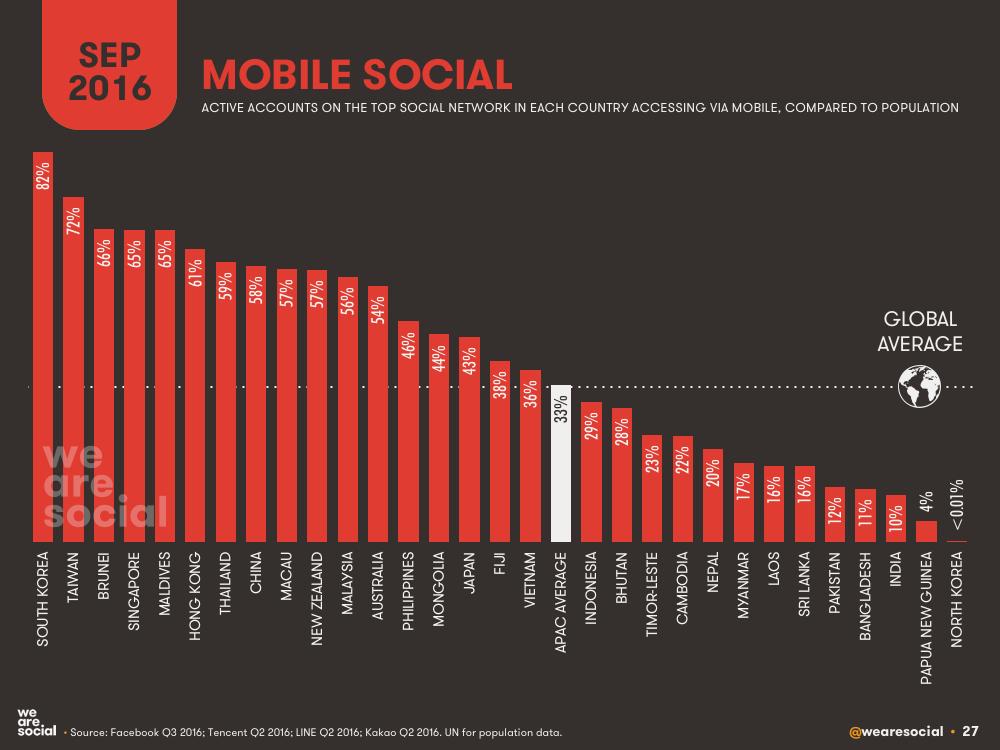 Mobile Social Media Penetration by APAC Country (Bar Chart) September 2016 DataReportal